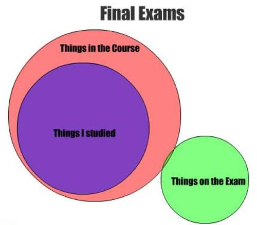 These Venn Diagrams Are Brutally Honest And A Bit Too Hilarious