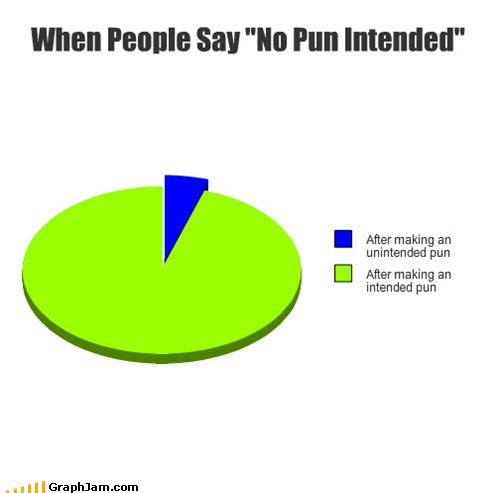 These Honest Pie Charts Explain Your Life In A Hilarious Way - Hilariously honest pie charts